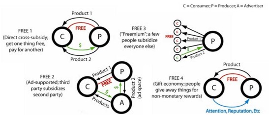 4 kinds of free
